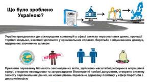 Візуалізація прогресу України в процесі виконання реформ